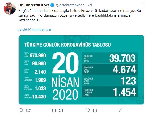 screenshot-2020-04-20-dr-fahrettin-koca-drfahrettinkoca-twitter.png