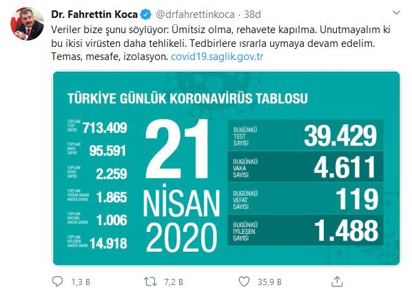 screenshot-2020-04-21-dr-fahrettin-koca-drfahrettinkoca-twitter.png