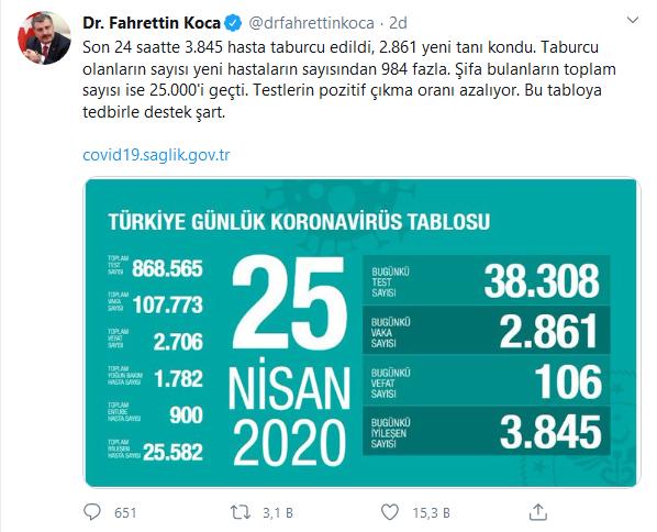 screenshot-2020-04-25-dr-fahrettin-koca-drfahrettinkoca-twitter-001.png