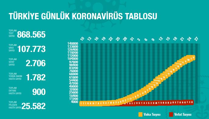 screenshot-2020-04-25-t-c-saglik-bakanligi-korona-tablosu1-001.png