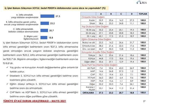 area-anket-akp-nin-oy-orani-yuzde-35-1-886101-1.jpg